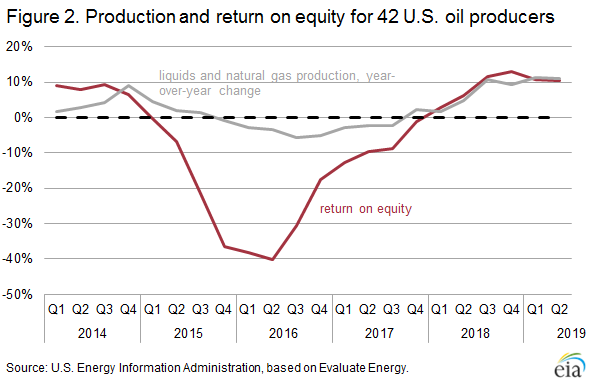 Figure 2. Production and return on equity for 42 U.S. oil producers