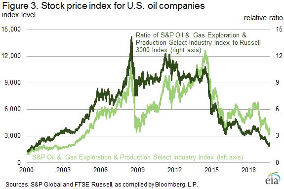 Figure 3. Stock price index for U.S. oil companies