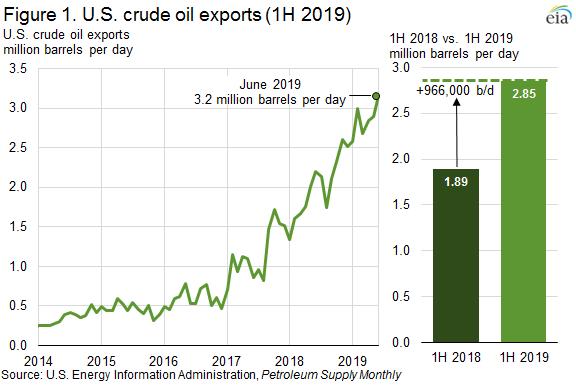Figure 1. U.S. crude oil exports (1H2019)