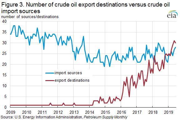 Figure 3. Number of crude oil export destinations versus crude oil import sources