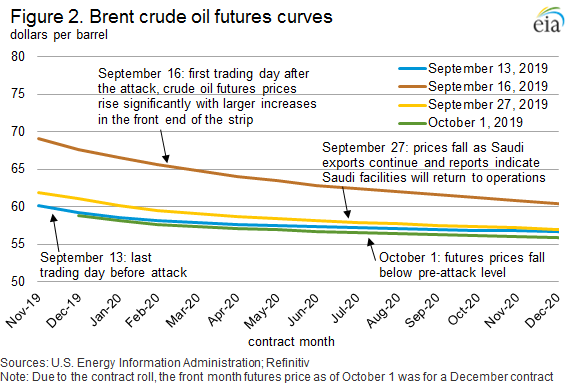 Figure 2. Brent crude oil futures curves