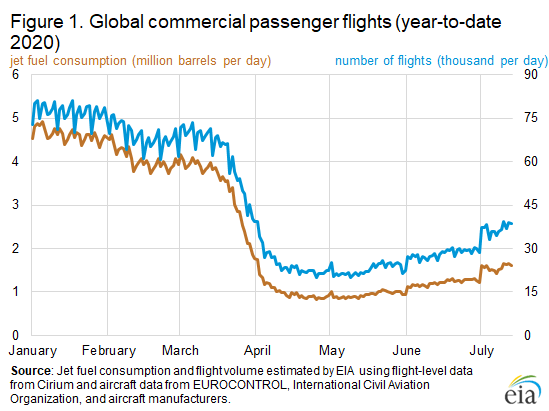 Figure 1. Global commercial passenger flights (year-to-date 2020)