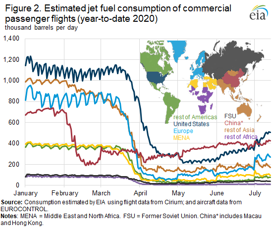 Figure 2. Estimated jet fuel consumption of commercial passenger flights (year-to-date 2020)