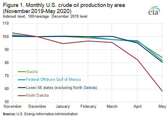 Figure 1. Monthly U.S. crude oil production by area (November 2019-May 2020)