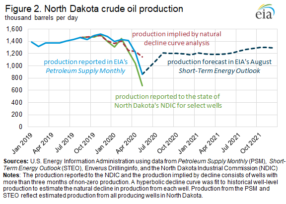 Figure 2. North Dakota crude oil production