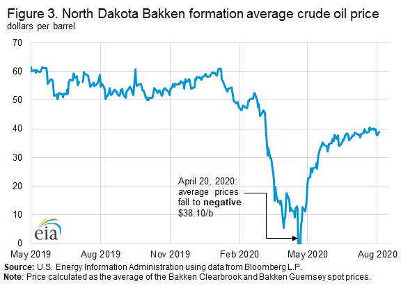 Figure 3. North Dakota Bakken Formation average crude oil price
