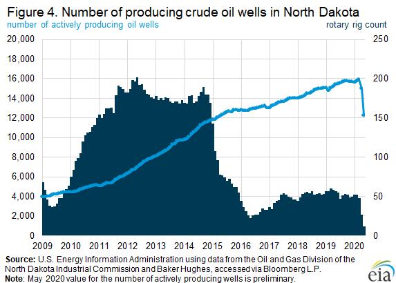 Figure 4. Number of producing crude oil wells in North Dakota