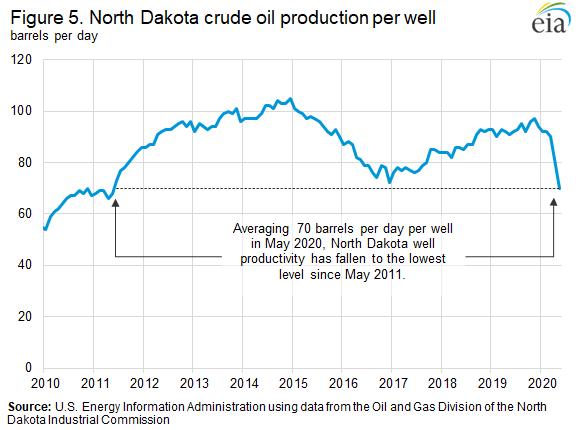 Figure 5. North Dakota crude oil production per well