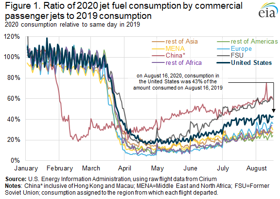 Figure 1. Ratio of 2020 jet fuel consumption by commercial passenger jets to 2019 consumption
