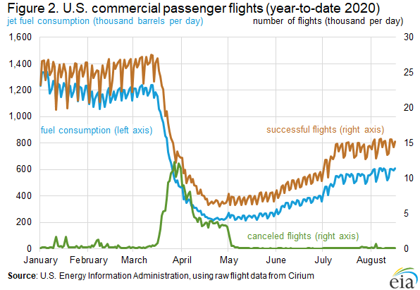 Figure 2. U.S. commercial passenger flights (year-to-date 2020)