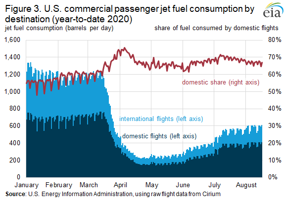 Figure 3. U.S. commercial passenger jet fuel consumption by destination (year-to-date 2020)