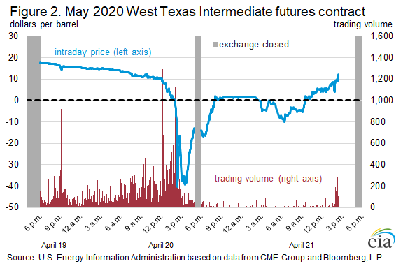 Figure 2. May 2020 West Texas Intermediate futures contract