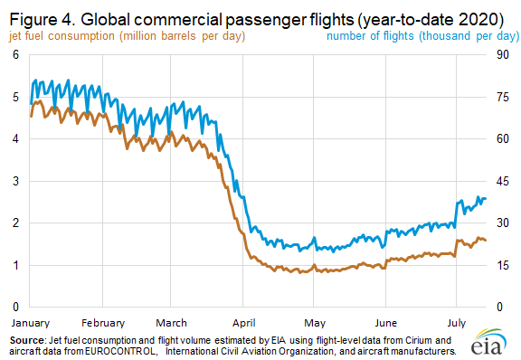 Figure 4. Global commercial passenger flights (year-to-date 2020)