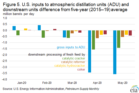 Figure 5. U.S. inputs to atmospheric distillation units (ADU) and downstream units difference from five-year (2015–19) average