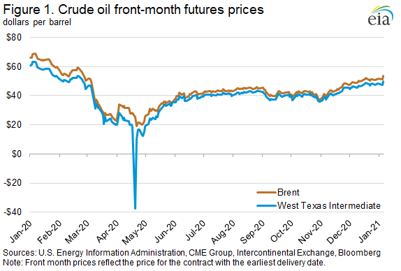 Figure 1. Crude oil front-month futures prices