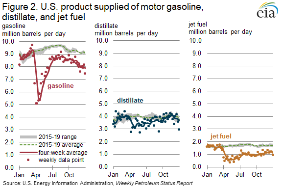 Figure 2. U.S. product supplied of motor gasoline, distillate, and jet fuel