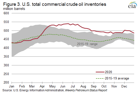 Figure 3. U.S. total commercial crude oil inventories