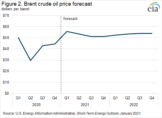 Figure 2. Brent crude oil price forecast