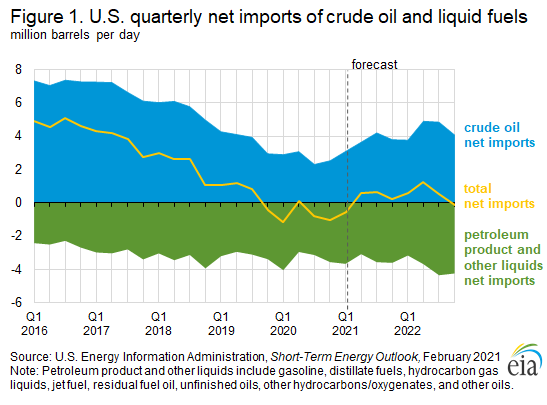 Figure 1. U.S. quarterly net imports of crude oil and liquid fuels