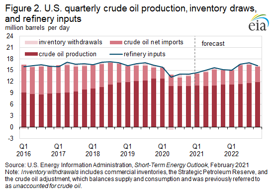 Figure 2. U.S. quarterly crude oil production, inventory draws, and refinery inputs