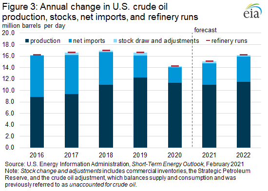 Figure 3: Annual change in U.S. crude oil production, stocks, net imports, and refinery runs