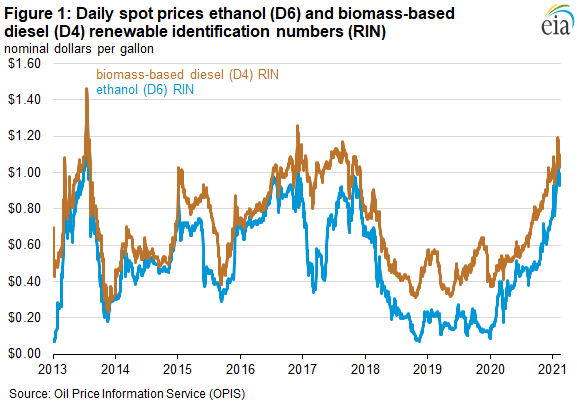 Figure 1. Daily spot prices ethanol (D6) and biomass-based diesel (D4) renewable identification numbers (RINs)