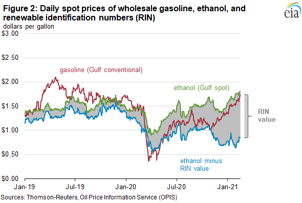 Figure 2. Daily spot prices of wholesale gasoline, ethanol, and renewable identification numbers (RINs)