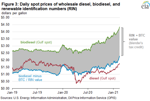 Figure 3: Daily spot prices of wholesale diesel, biodiesel, and renewable identification numbers (RINs)