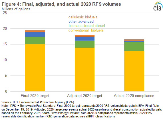 Figure 4: Daily spot prices of wholesale diesel, biodiesel, and renewable identification numbers (RINs)