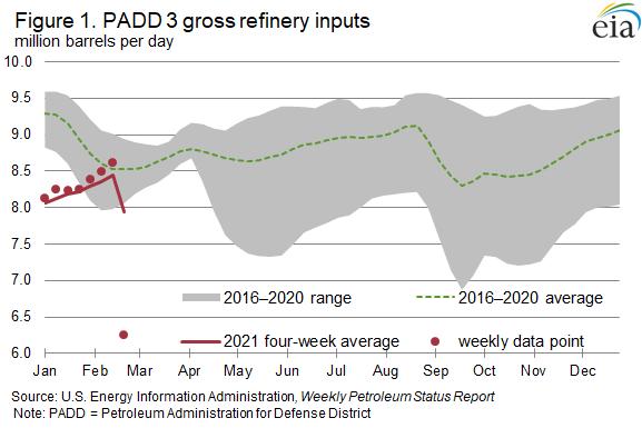 Figure 1. PADD 3 gross refinery inputs.