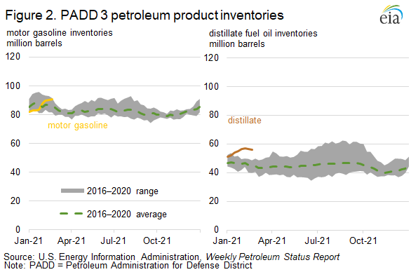 Figure 2. PADD 3 inventories of gasoline and distillate.