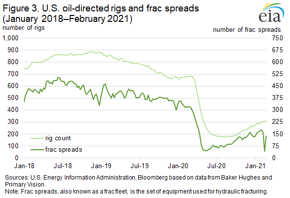 Figure 3. U.S. oil-directed rigs and frac spreads (January 2018-February 2021).