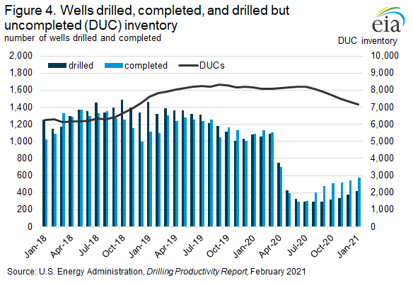 Figure 4. Wells drilled, completed, and drilled but uncompleted (DUC) inventory.