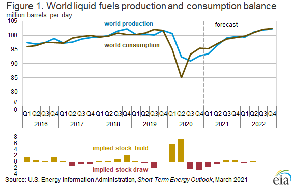 Figure 1. World liquid fuels production and consumption balance.