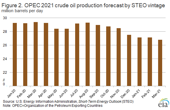 Figure 2. OPEC 2021 crude oil production forecast by STEO vintage.