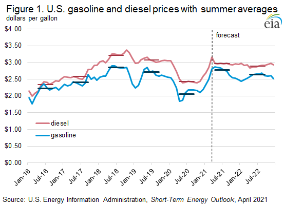 Figure 1. U.S. gasoline and diesel prices with summer averages