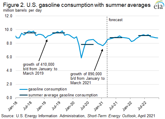 Figure 2. U.S. gasoline consumption with summer averages