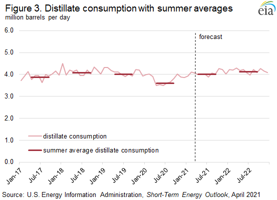 Figure 3. Distillate consumption with summer averages