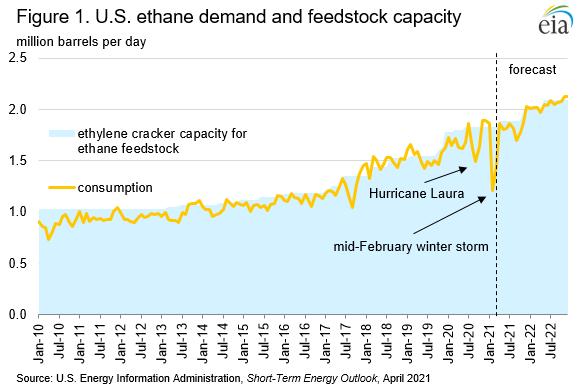 Figure 1. U.S. ethane demand and feedstock capacity