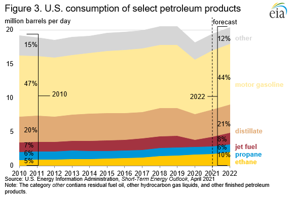 Figure 3. U.S. consumption of select petroleum products