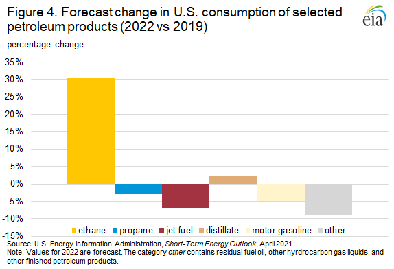 Figure 4. Forecast change in U.S. consumption of selected petroleum products (2022 vs 2019)