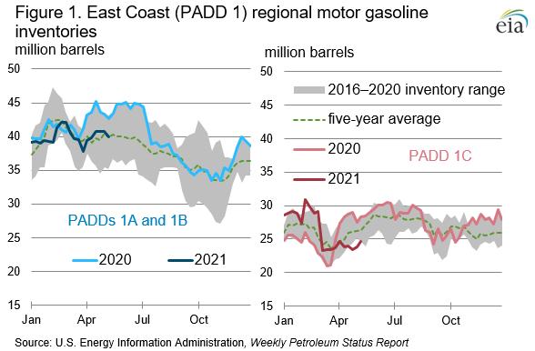 Figure 1. East Coast (PADD 1) regional motor gasoline inventories