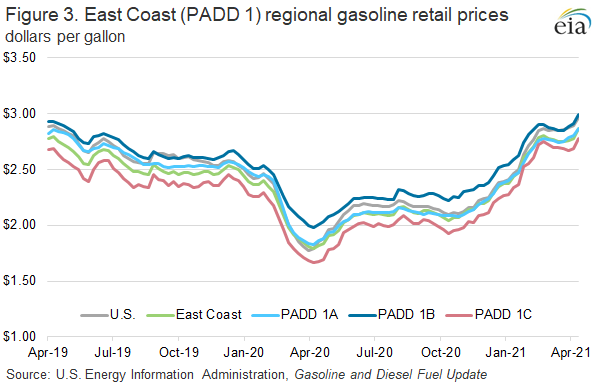 Figure 3. East Coast (PADD 1) regional gasoline retail prices