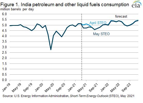 Figure 1. India petroleum and other liquid fuels consumption