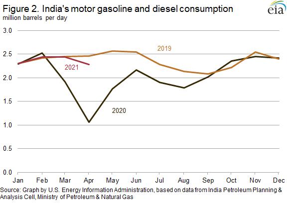 Figure 2. India's motor gasoline and diesel consumption