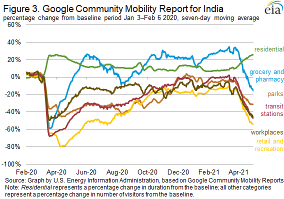 Figure 3. Google Community Mobility Report for India