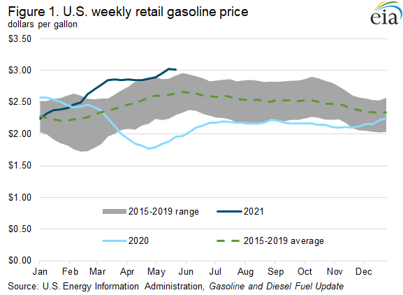 Figure 1. U.S. weekly retail gasoline price