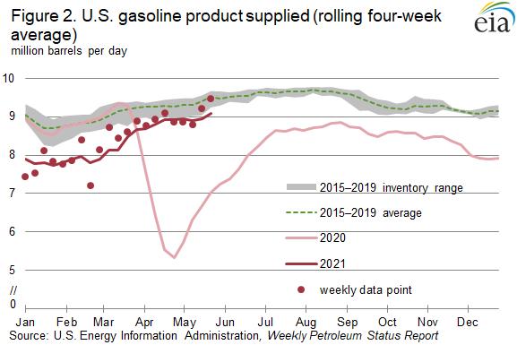 Figure 2. U.S. gasoline product supplied (rolling four-week average)