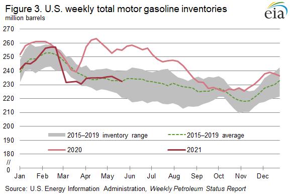 Figure 3. U.S. weekly total motor gasoline inventories