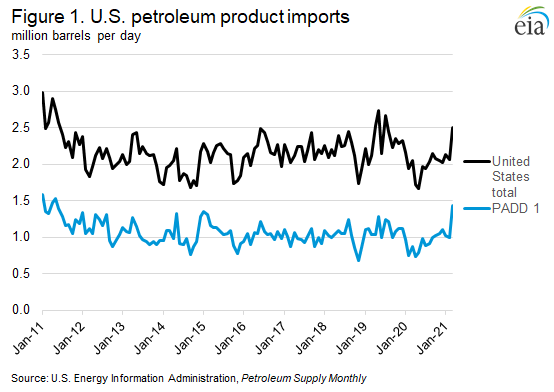 Figure 1. Total petroleum product imports